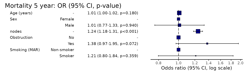Multiple imputation support in Finalfit