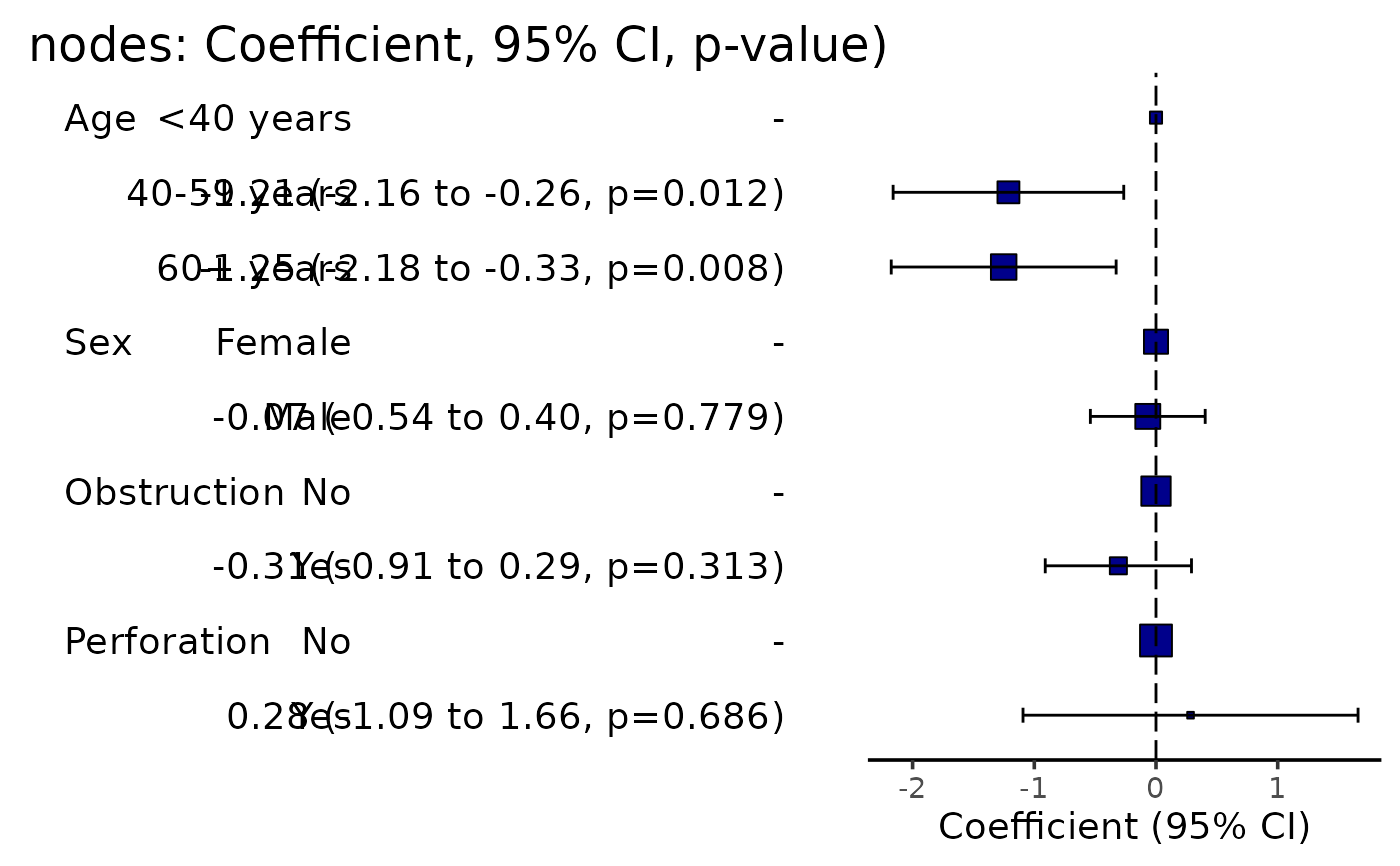 Produce a coefficient table and plot — coefficient_plot